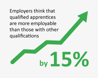 apprentices are more employable